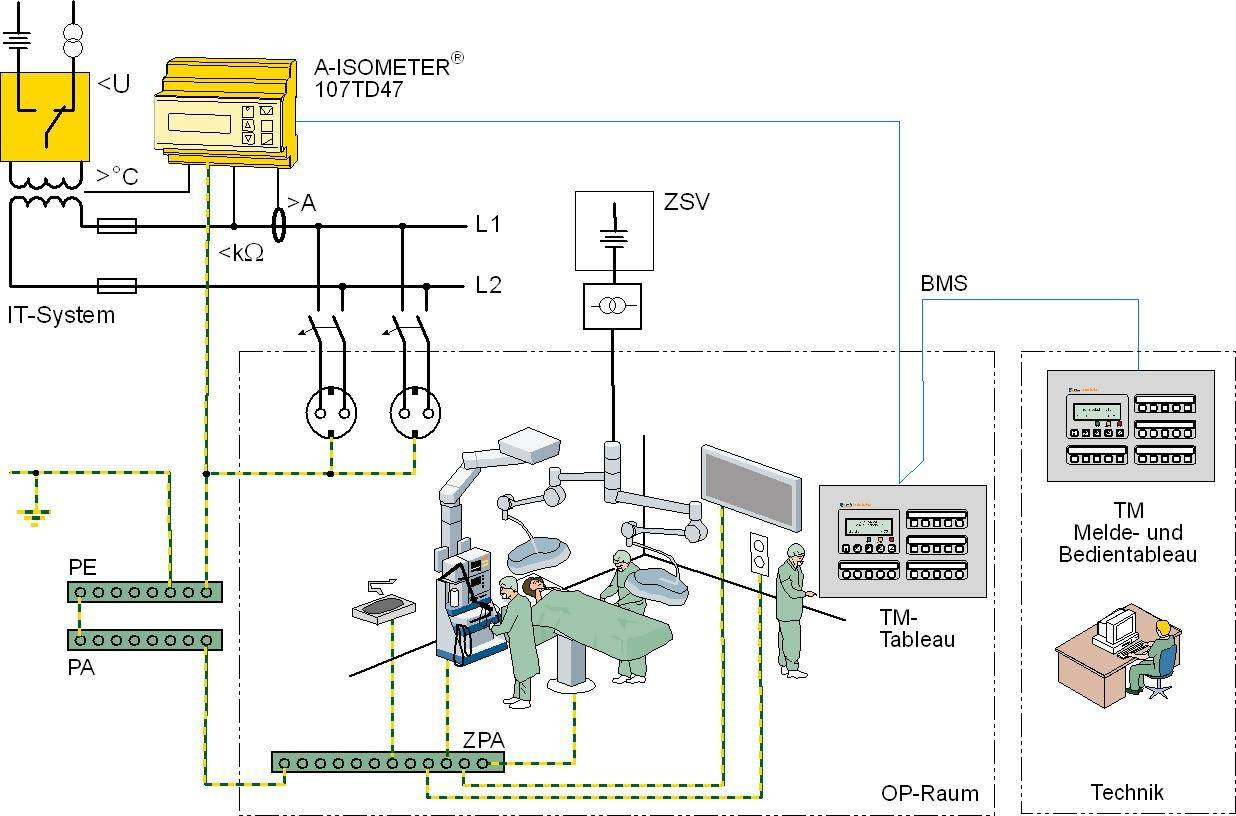 Figure 2: Layout of a medical IT system in acc. with IEC 60364-7-710