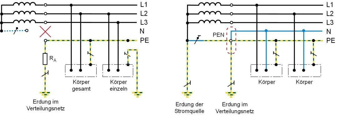 Figure 3:Comparison of earthing in the IT system and TN system