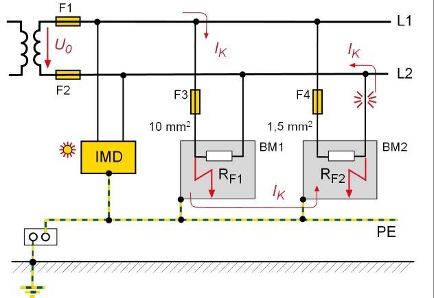 Figure 7: Explanation of the need for an all-pole overcurrent protective device in IT systems