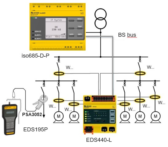 Basic installation of an EDS system